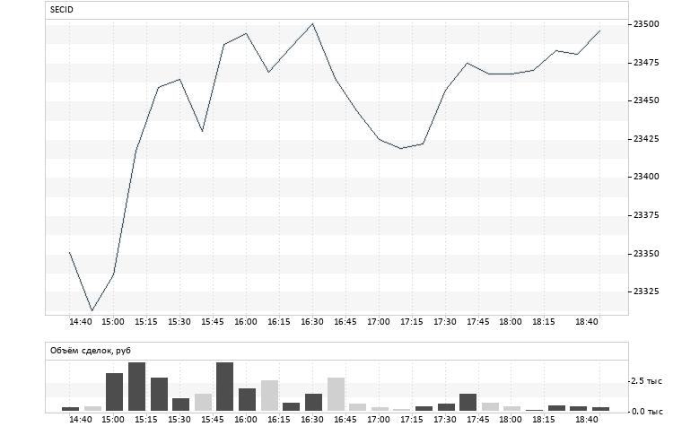 Торги биржа онлайн торги доллара в реальном времени прогнозы на курс биткоина на 2019