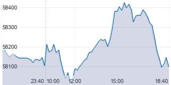 котировки онлайн Si, онлайн график курса доллара к рублю онлайн на бирже