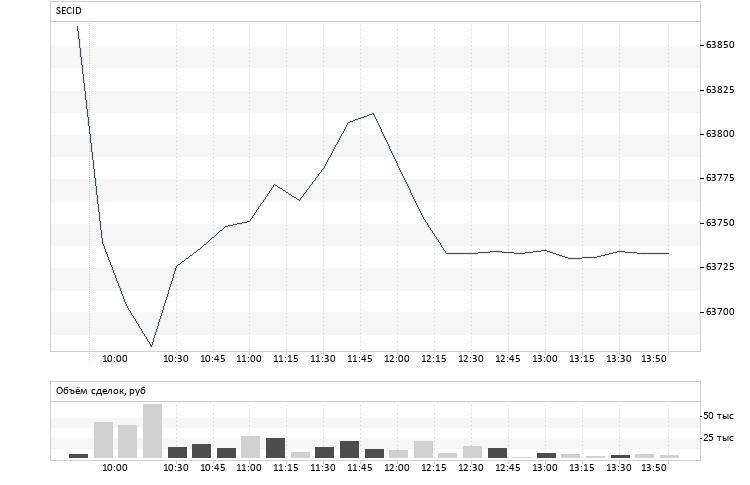 Курсы доллара на бирже форекс онлайн forex играть по трем точкам