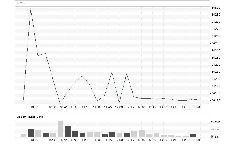 График торгов валюты на бирже ммвб сегодня обучение аналитики форекс