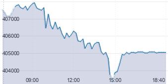 график индекса MIX (индекс Мосбиржи)