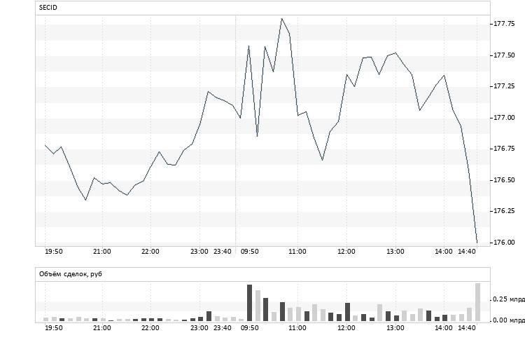 Акции Газпром стоимость сегодня