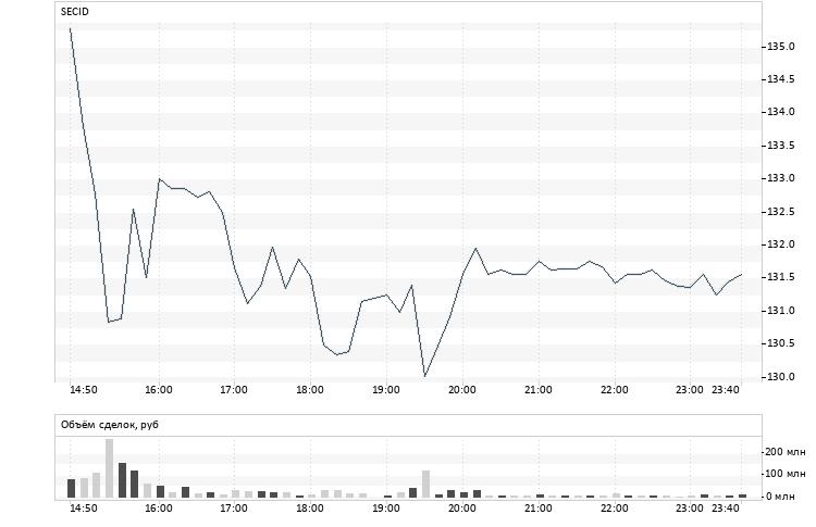 Акции Московская биржа стоимость сегодня