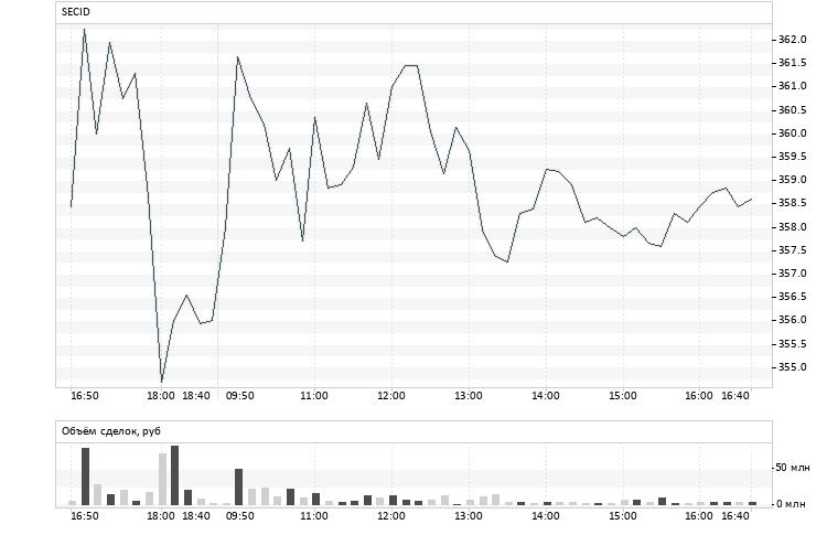 Акции Распадская стоимость сегодня