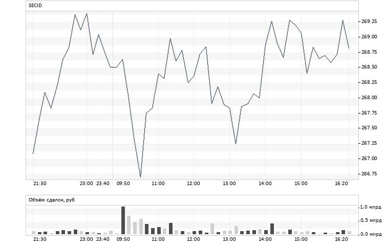 Акции Сбербанка стоимость сегодня
